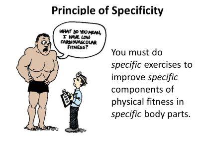 Principle+of+Specificity